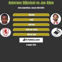 Anfernee Dijksteel vs Joe Allen h2h player stats