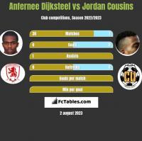 Anfernee Dijksteel vs Jordan Cousins h2h player stats