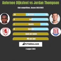 Anfernee Dijksteel vs Jordan Thompson h2h player stats