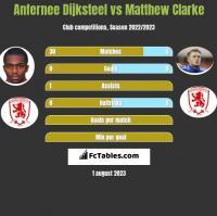 Anfernee Dijksteel vs Matthew Clarke h2h player stats
