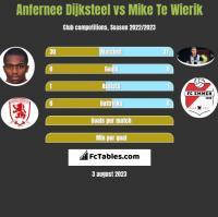 Anfernee Dijksteel vs Mike Te Wierik h2h player stats