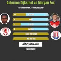 Anfernee Dijksteel vs Morgan Fox h2h player stats
