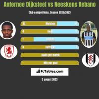 Anfernee Dijksteel vs Neeskens Kebano h2h player stats