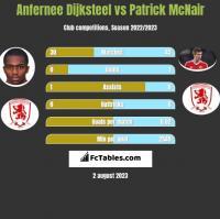 Anfernee Dijksteel vs Patrick McNair h2h player stats
