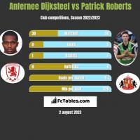 Anfernee Dijksteel vs Patrick Roberts h2h player stats