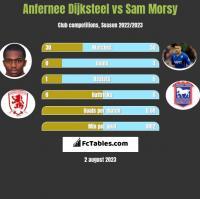 Anfernee Dijksteel vs Sam Morsy h2h player stats