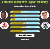 Anfernee Dijksteel vs Jayson Molumby h2h player stats
