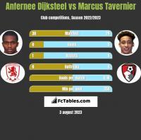Anfernee Dijksteel vs Marcus Tavernier h2h player stats