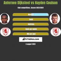 Anfernee Dijksteel vs Hayden Coulson h2h player stats