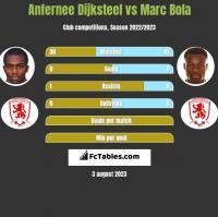 Anfernee Dijksteel vs Marc Bola h2h player stats