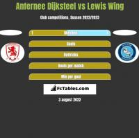 Anfernee Dijksteel vs Lewis Wing h2h player stats