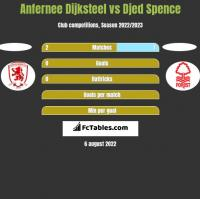 Anfernee Dijksteel vs Djed Spence h2h player stats