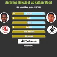 Anfernee Dijksteel vs Nathan Wood h2h player stats