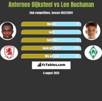 Anfernee Dijksteel vs Lee Buchanan h2h player stats