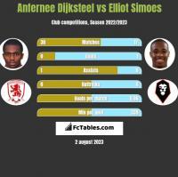Anfernee Dijksteel vs Elliot Simoes h2h player stats