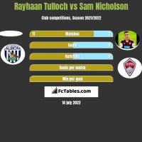 Rayhaan Tulloch vs Sam Nicholson h2h player stats