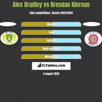 Alex Bradley vs Brendan Kiernan h2h player stats