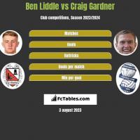 Ben Liddle vs Craig Gardner h2h player stats