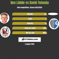 Ben Liddle vs David Tutonda h2h player stats