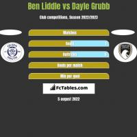 Ben Liddle vs Dayle Grubb h2h player stats
