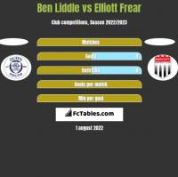 Ben Liddle vs Elliott Frear h2h player stats