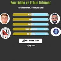 Ben Liddle vs Erhun Oztumer h2h player stats