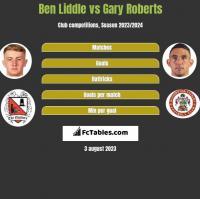 Ben Liddle vs Gary Roberts h2h player stats