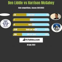 Ben Liddle vs Harrison McGahey h2h player stats