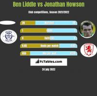 Ben Liddle vs Jonathan Howson h2h player stats