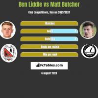 Ben Liddle vs Matt Butcher h2h player stats
