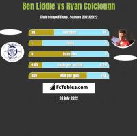 Ben Liddle vs Ryan Colclough h2h player stats