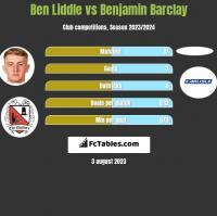 Ben Liddle vs Benjamin Barclay h2h player stats