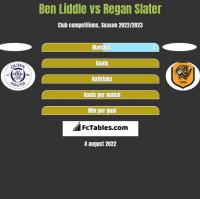 Ben Liddle vs Regan Slater h2h player stats