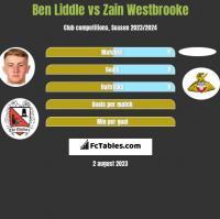 Ben Liddle vs Zain Westbrooke h2h player stats