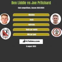 Ben Liddle vs Joe Pritchard h2h player stats