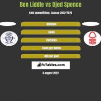 Ben Liddle vs Djed Spence h2h player stats