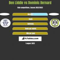 Ben Liddle vs Dominic Bernard h2h player stats