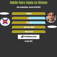 Hakim Ouro-Sama vs Afonso h2h player stats
