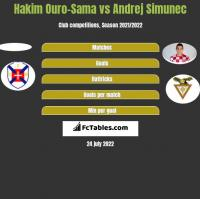 Hakim Ouro-Sama vs Andrej Simunec h2h player stats