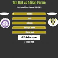 Tim Hall vs Adrian Ferino h2h player stats