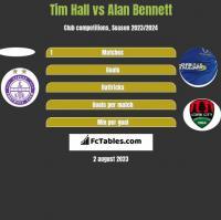 Tim Hall vs Alan Bennett h2h player stats