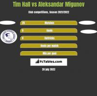 Tim Hall vs Aleksandar Migunov h2h player stats