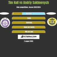 Tim Hall vs Andriy Sakhnevych h2h player stats