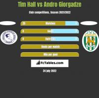 Tim Hall vs Andro Giorgadze h2h player stats