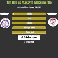 Tim Hall vs Maksym Maksimenko h2h player stats
