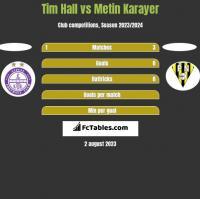 Tim Hall vs Metin Karayer h2h player stats