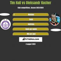 Tim Hall vs Oleksandr Kucher h2h player stats
