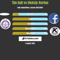 Tim Hall vs Oleksiy Kovtun h2h player stats