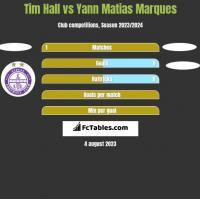 Tim Hall vs Yann Matias Marques h2h player stats