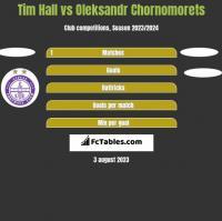 Tim Hall vs Oleksandr Chornomorets h2h player stats